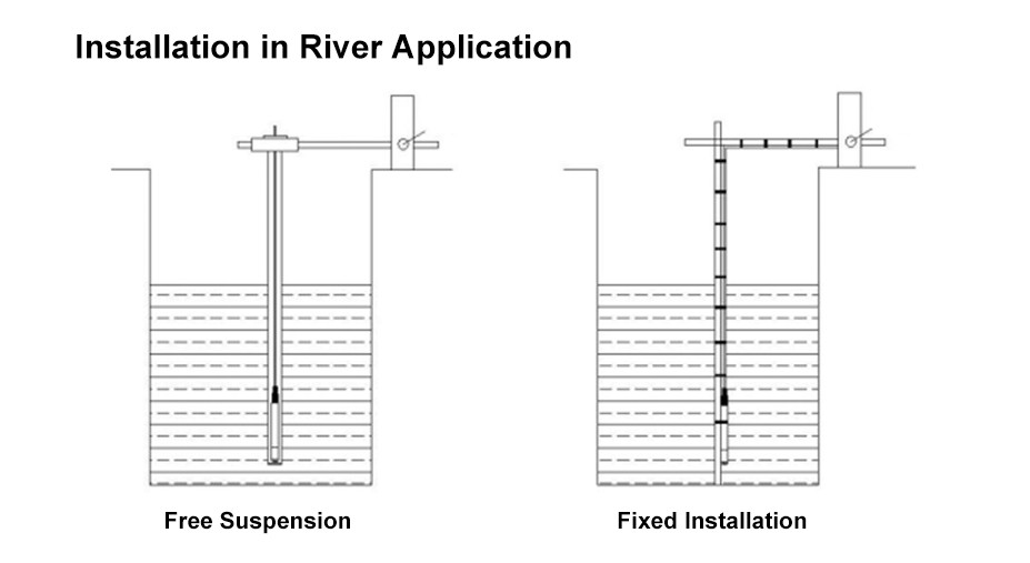 water data loggers are used in water quality measurement