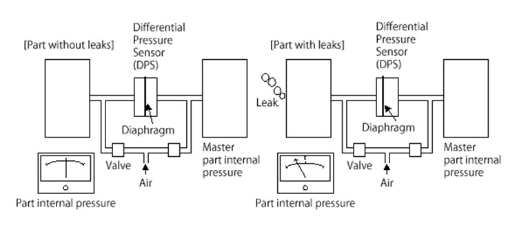 differential pressure transducers are used for pressure measurement