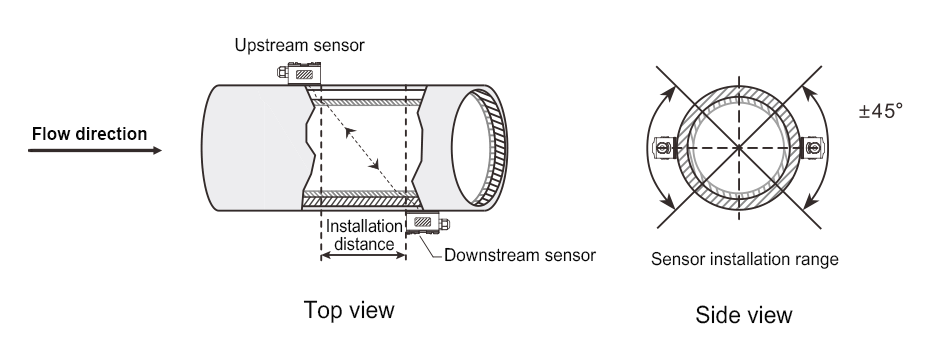 Ultrasonic flow meters are used for water measurement