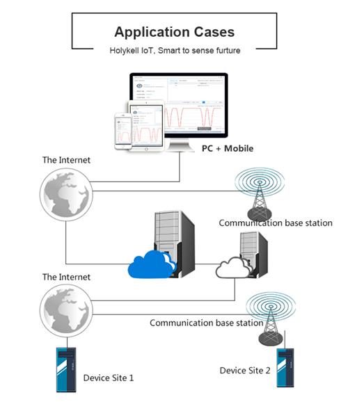 IoT pressure sensors are used for pressure measurement