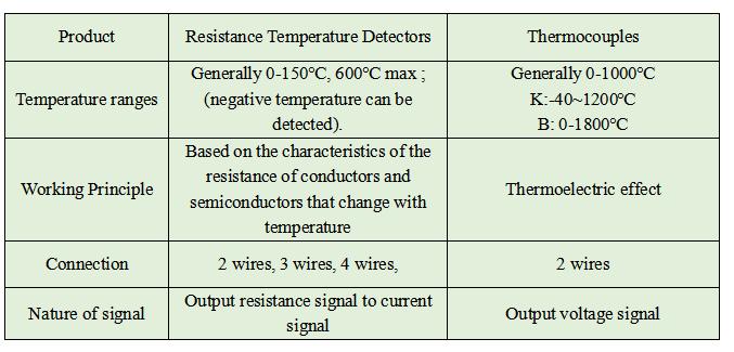 Resistance temperature detectors are used for temperature measurement