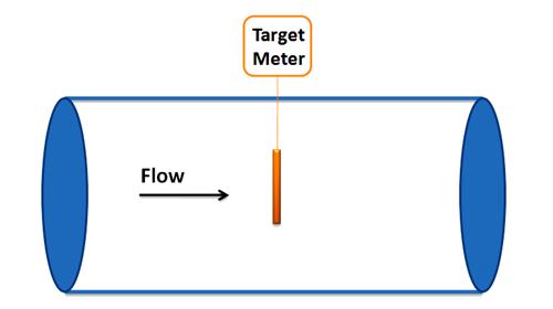 Target flow meters are used for flow measurement