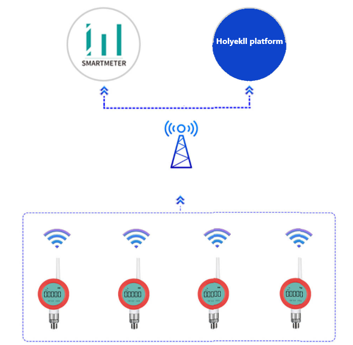 IoT water level sensors are used for water measurement