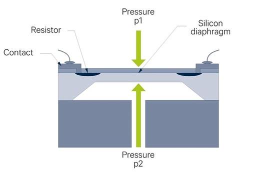 Piezoresistive pressure sensors are used for pressure measurement