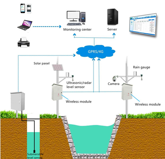 IoT water level sensors are used for water level measurement