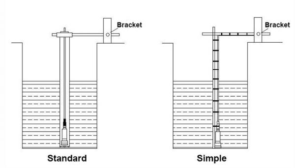 Sewage level sensors are used for sewage measurement