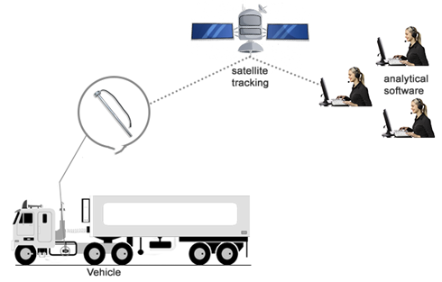 Capacitive fuel level sensors are used for fuel level measurement
